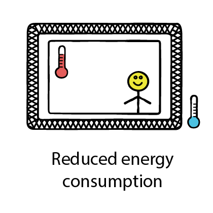 reduced energy consumption