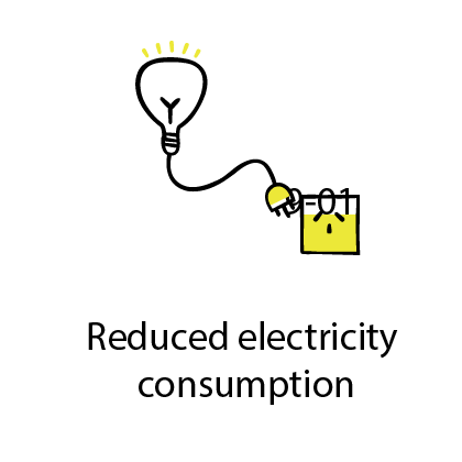 reduced electricity consumption