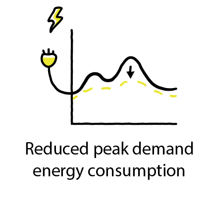 Reduced peak demand energy consumption