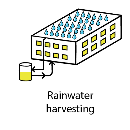 Rainwater harvesting. Copyright LID Consulting.