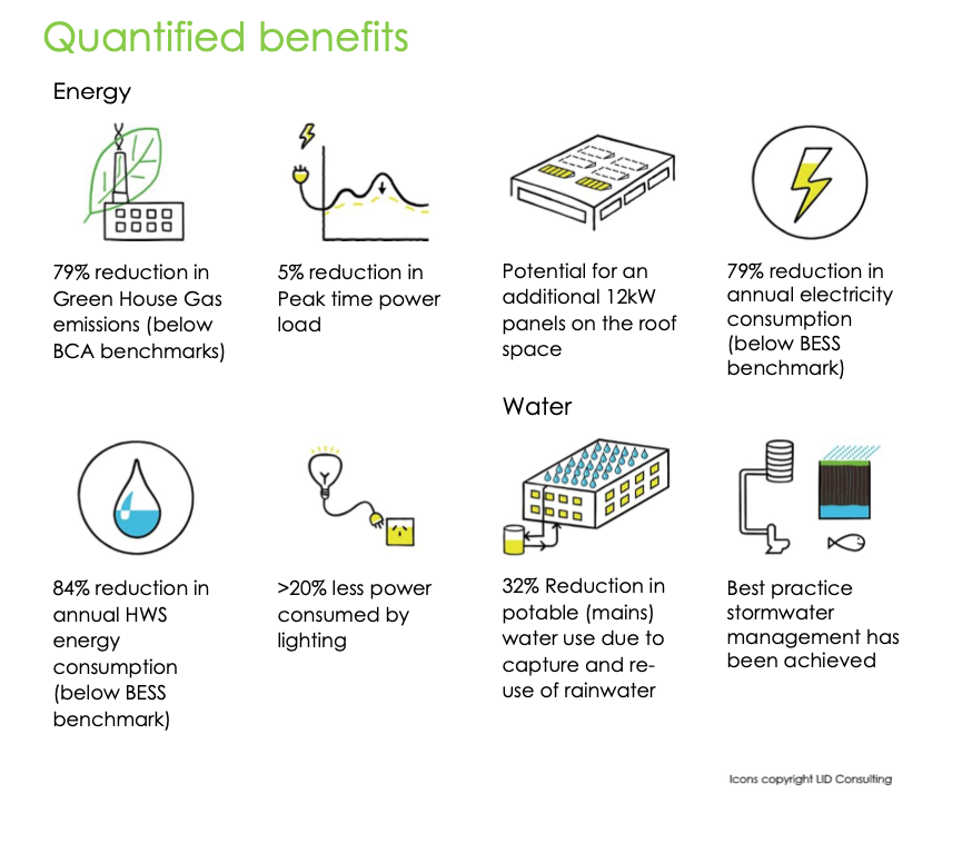 sample ESD report showing quantified benefits