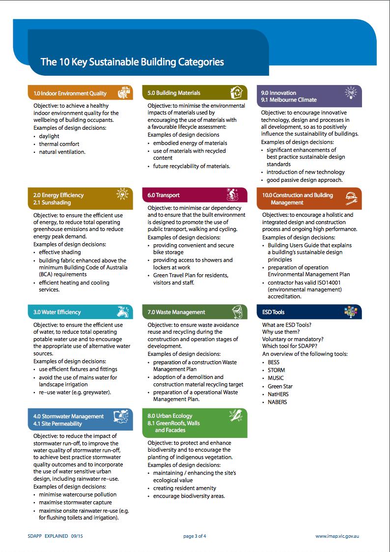 ten SDAPP categories