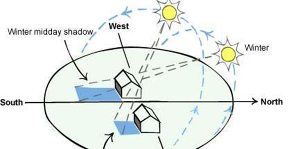 window location for passive solar