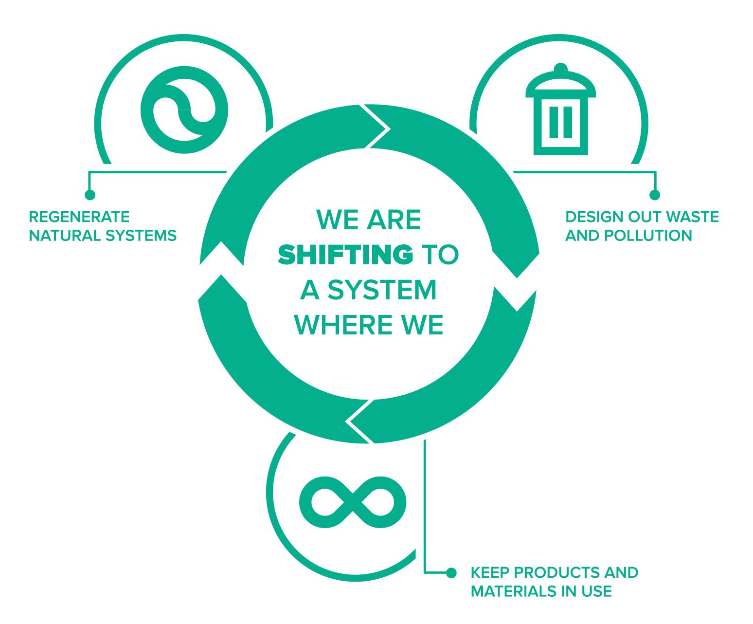 Circular economy diagram from acehub.com.au