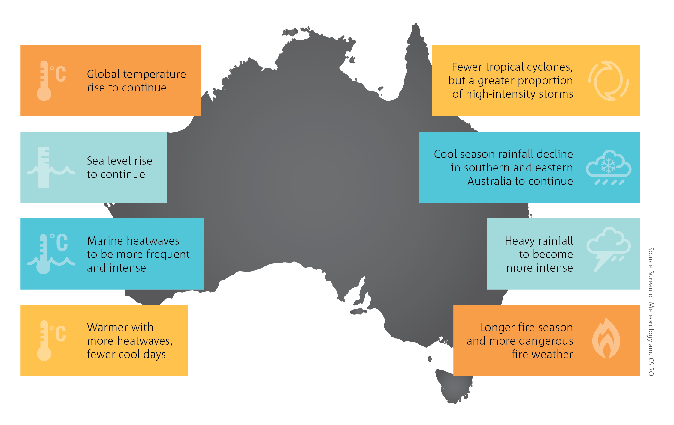 CSIRO publishes data on projected climate change factors